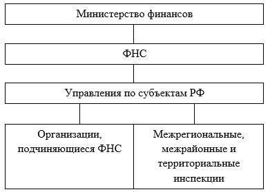 Структура министерства финансов