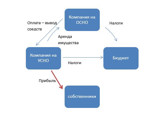 Схема действий по активам