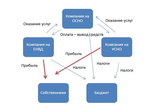Схема действий группы компаний