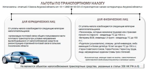 Льготные категории по транспортному налогу (Липецкая область)