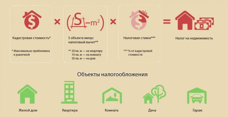 Как рассчитывается налог на имущество