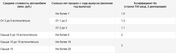 Изображение - Налоги на авто для юридических лиц Tablitsa-koeffitsientov-povyshayushhih-nalog-na-transport-e1512824506861
