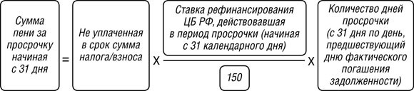 Формула расчёт пени для юрлиц начиная с 31 дня просрочки