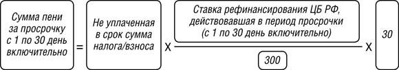 Формула расчёта пени для юрлиц для первых 30 дней просрочки