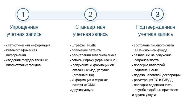 Процедура регистрации на портале проводится бесплатно