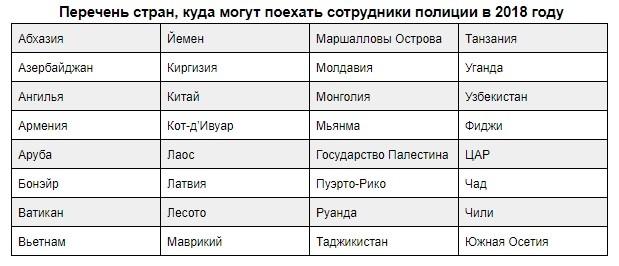 Список стран, свободных для посещения сотрудниками полиции
