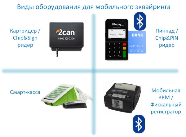 Устройства для мобильного эквайринга