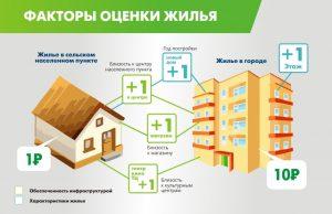 Факторы, учитывающиеся при кадастровой оценке жилья